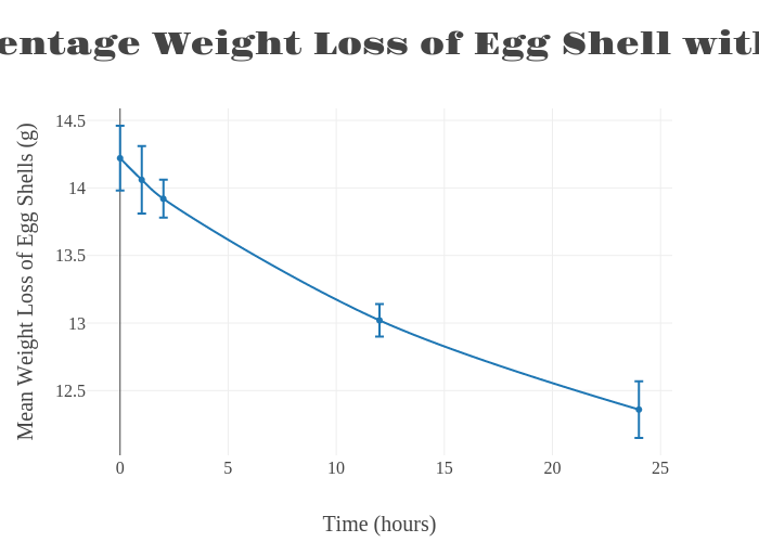 Graph 3: Percentage Weight Loss of Egg Shell with Lemon
