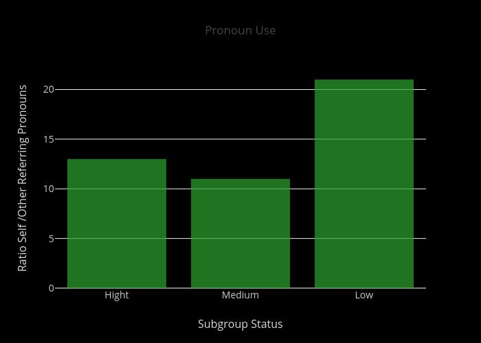 Pronoun Use | bar chart made by Dk-lab | plotly
