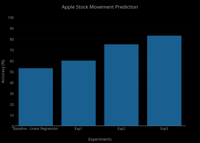 Apple Stock Movement Prediction   bar chart made by Dk-lab   plotly