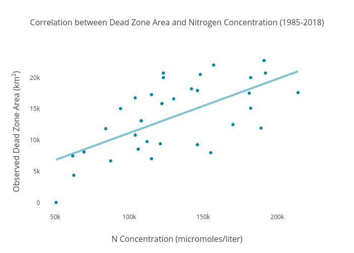 Correlation between Dead Zone Area and Nitrogen Concentration (1985-2018) | scatter chart made by Dlmalm | plotly