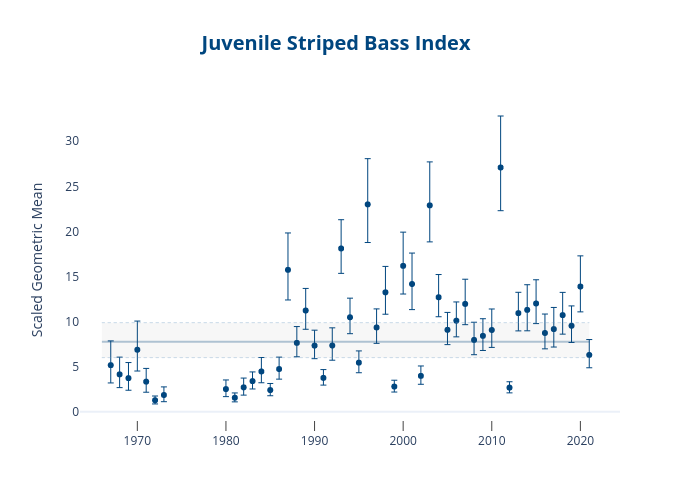 Juvenile Striped Bass Index | scatter chartwith vertical error bars made by Dlmalm | plotly