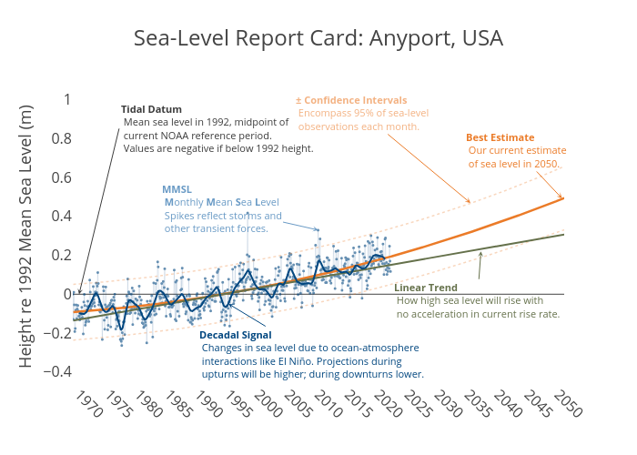 Sea-Level Report Card: Anyport, USA | line chart made by Dlmalm | plotly