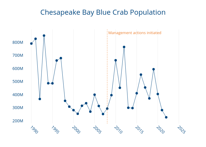 Chesapeake Bay Blue Crab Population | filled line chart made by Dlmalm | plotly