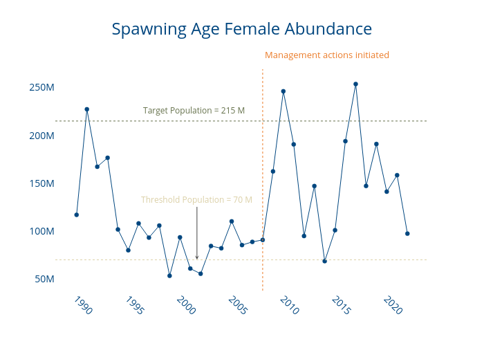 Spawning Age Female Abundance | line chart made by Dlmalm | plotly