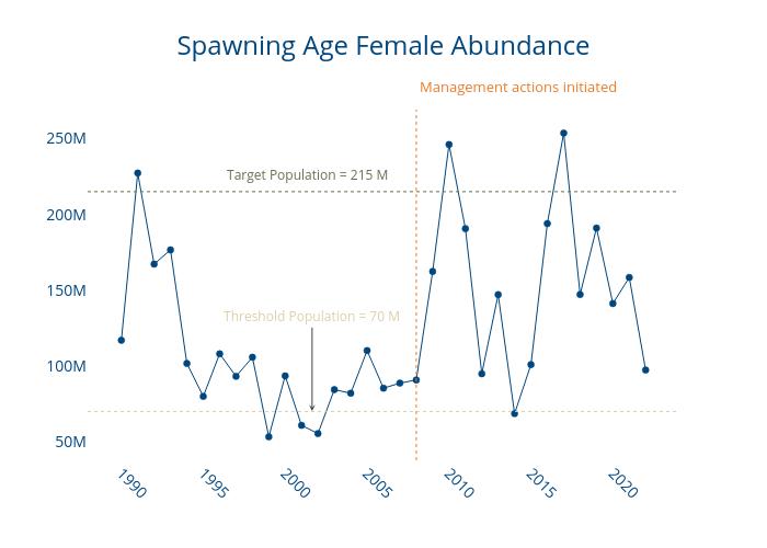 Spawning Age Female Abundance | line chart made by Dlmalm | plotly