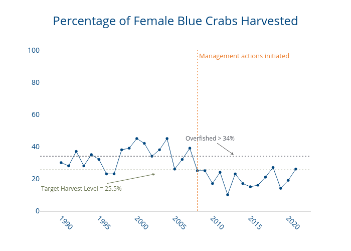 Percentage of Female Blue Crabs Harvested   line chart made by Dlmalm   plotly