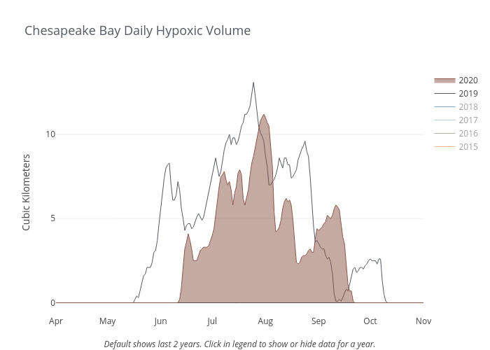 Chesapeake Bay Daily Hypoxic Volume | line chart made by Dlmalm | plotly