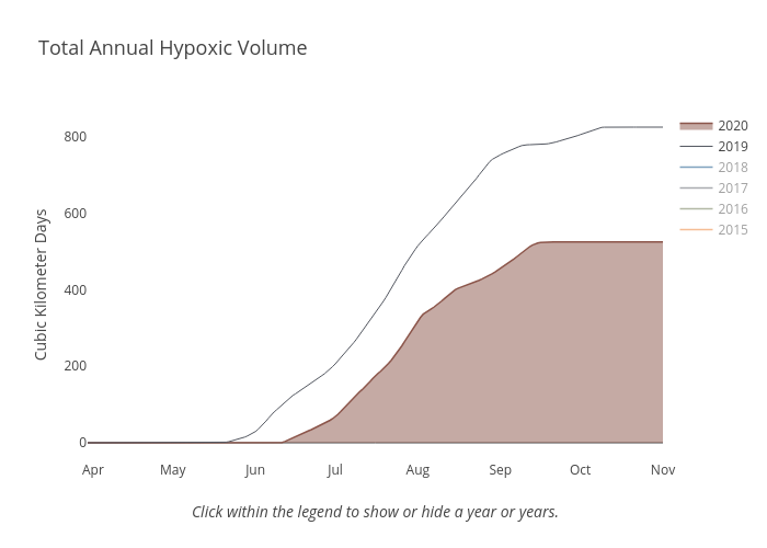Total Annual Hypoxic Volume | line chart made by Dlmalm | plotly