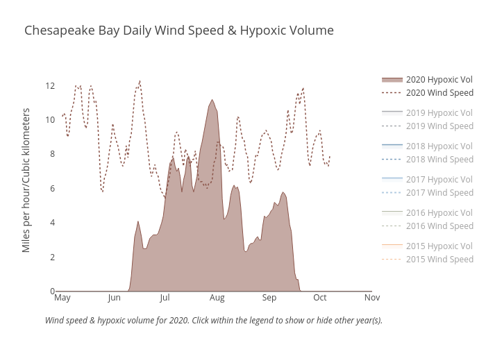Chesapeake Bay Daily Wind Speed & Hypoxic Volume | line chart made by Dlmalm | plotly