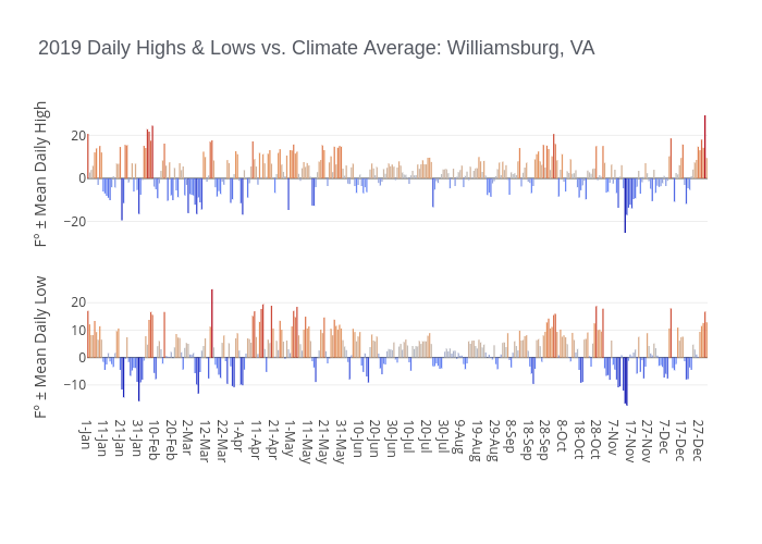 2019 Daily Highs & Lows vs. Climate Average: Williamsburg, VA | bar chart made by Dlmalm | plotly