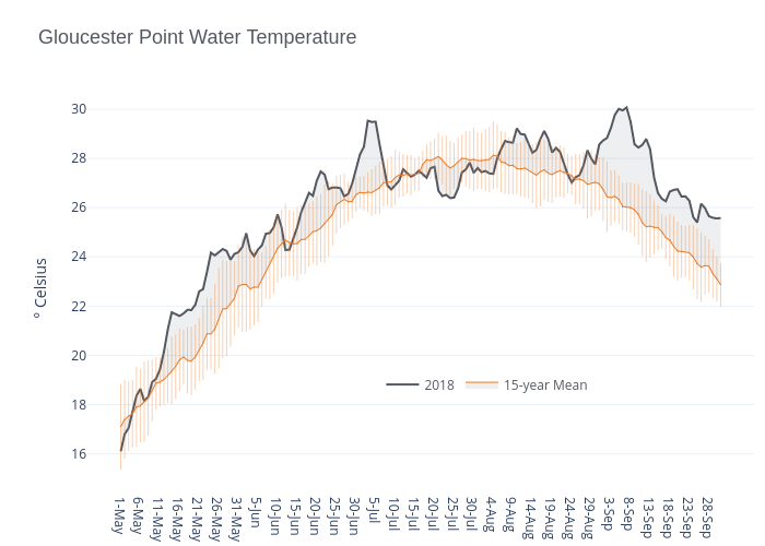 Gloucester Point Water Temperature | line chart made by Dlmalm | plotly