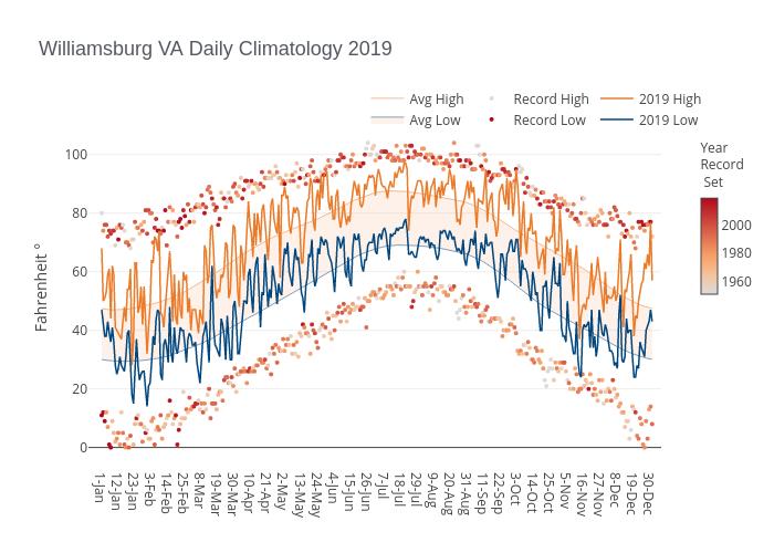 Williamsburg VA Daily Climatology 2019 | line chart made by Dlmalm | plotly