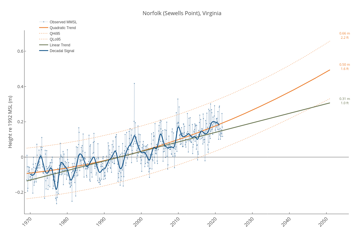 Norfolk (Sewells Point), Virginia | line chart made by Dlmalm | plotly