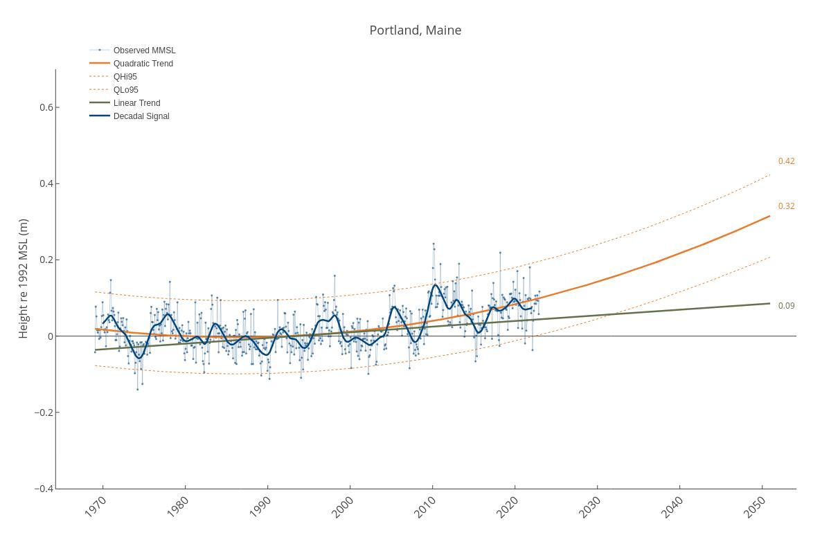Portland, Maine | line chart made by Dlmalm | plotly