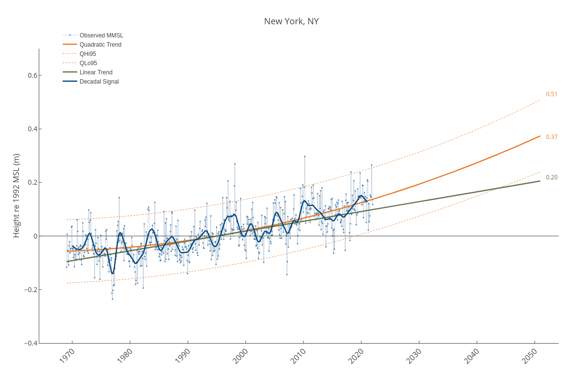 New York, NY | line chart made by Dlmalm | plotly