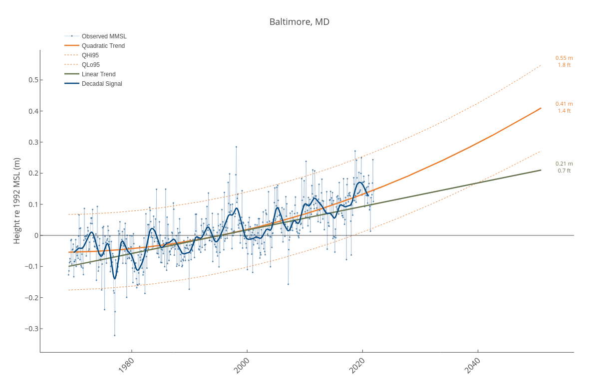 Baltimore, MD | line chart made by Dlmalm | plotly