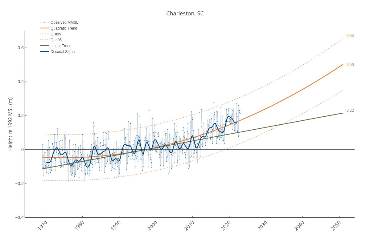 Charleston, SC   line chart made by Dlmalm   plotly