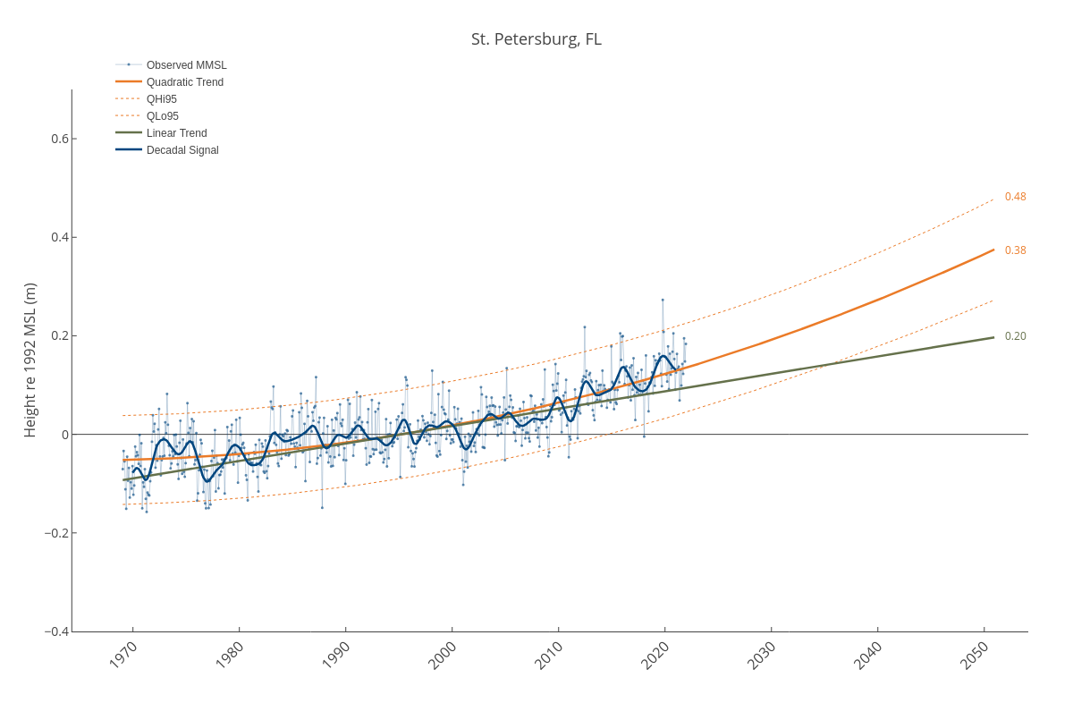 St. Petersburg, FL | line chart made by Dlmalm | plotly