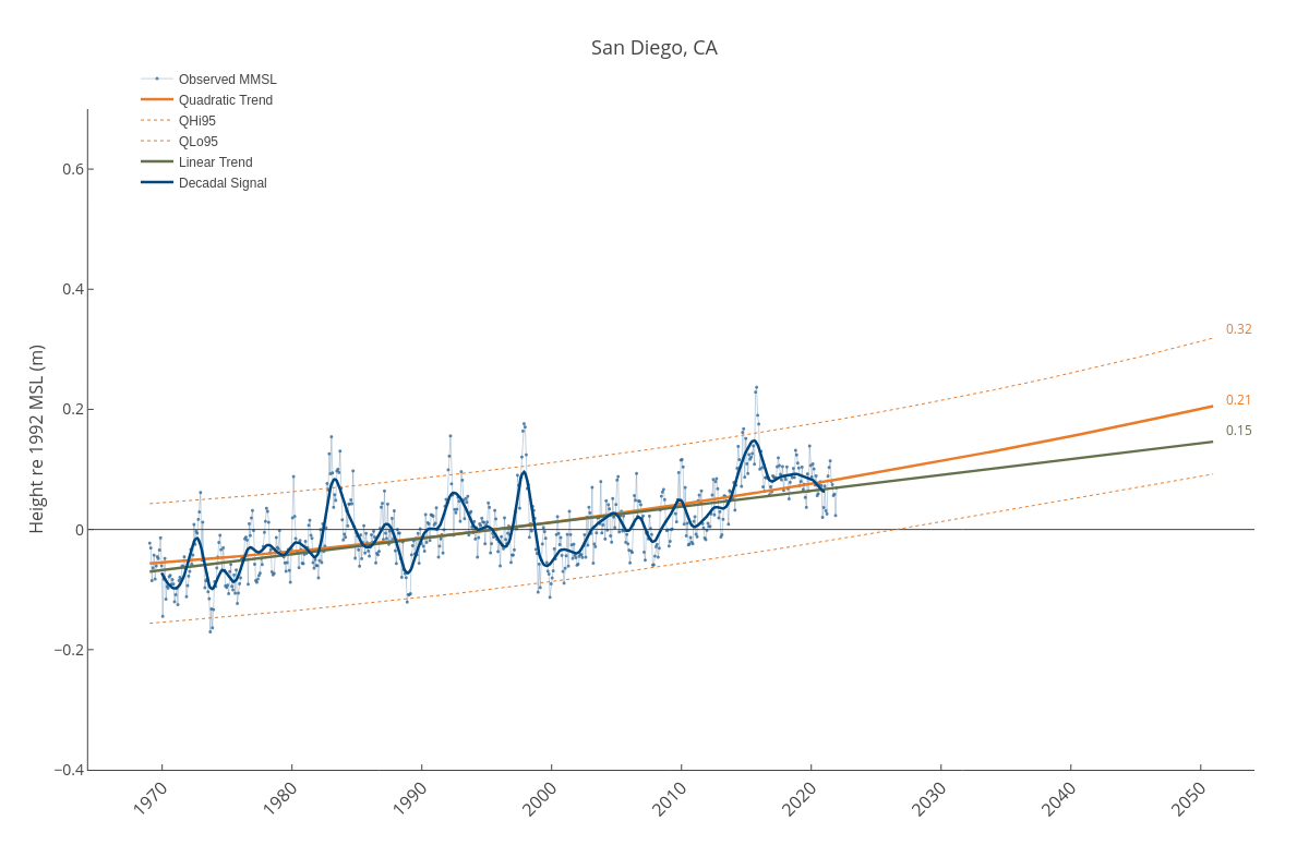 San Diego, CA | line chart made by Dlmalm | plotly
