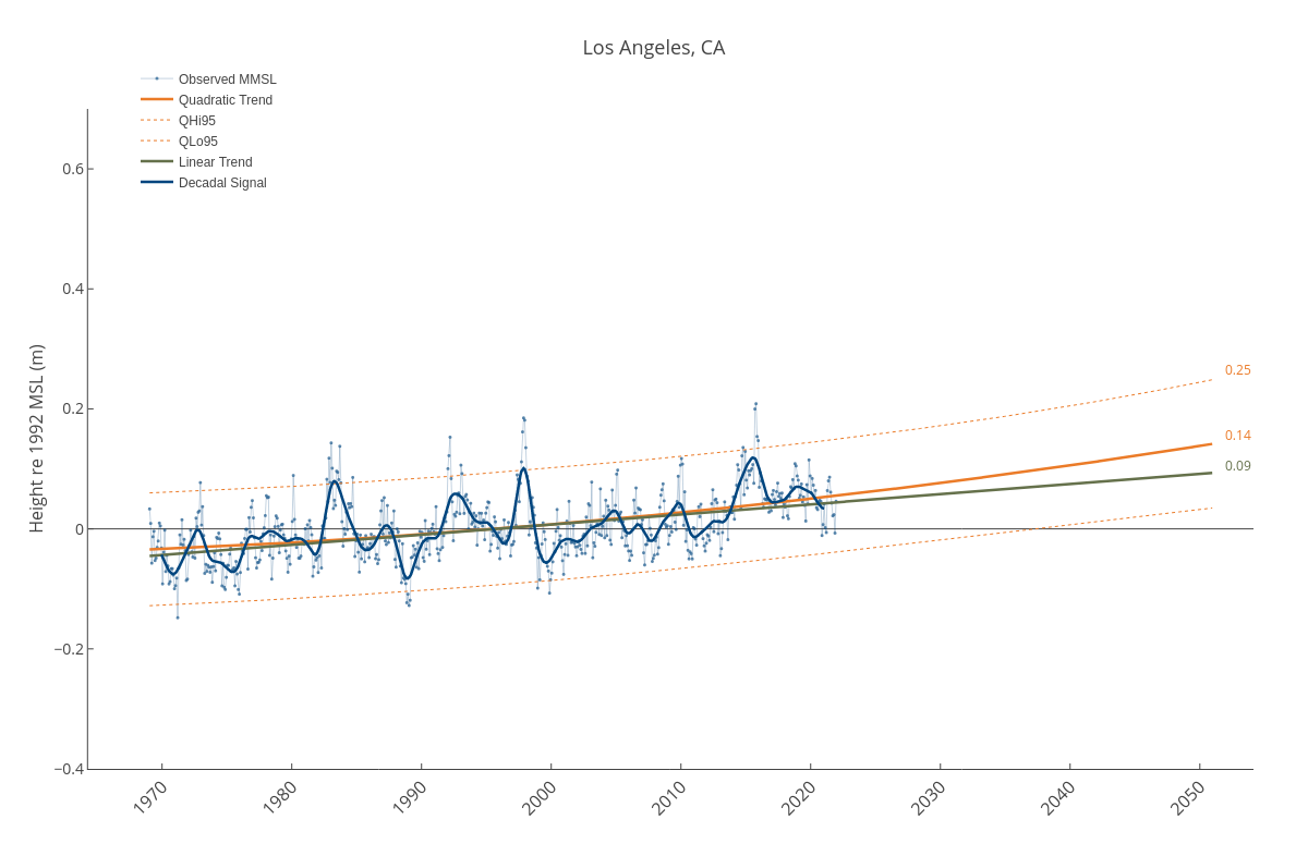 Los Angeles, CA | line chart made by Dlmalm | plotly