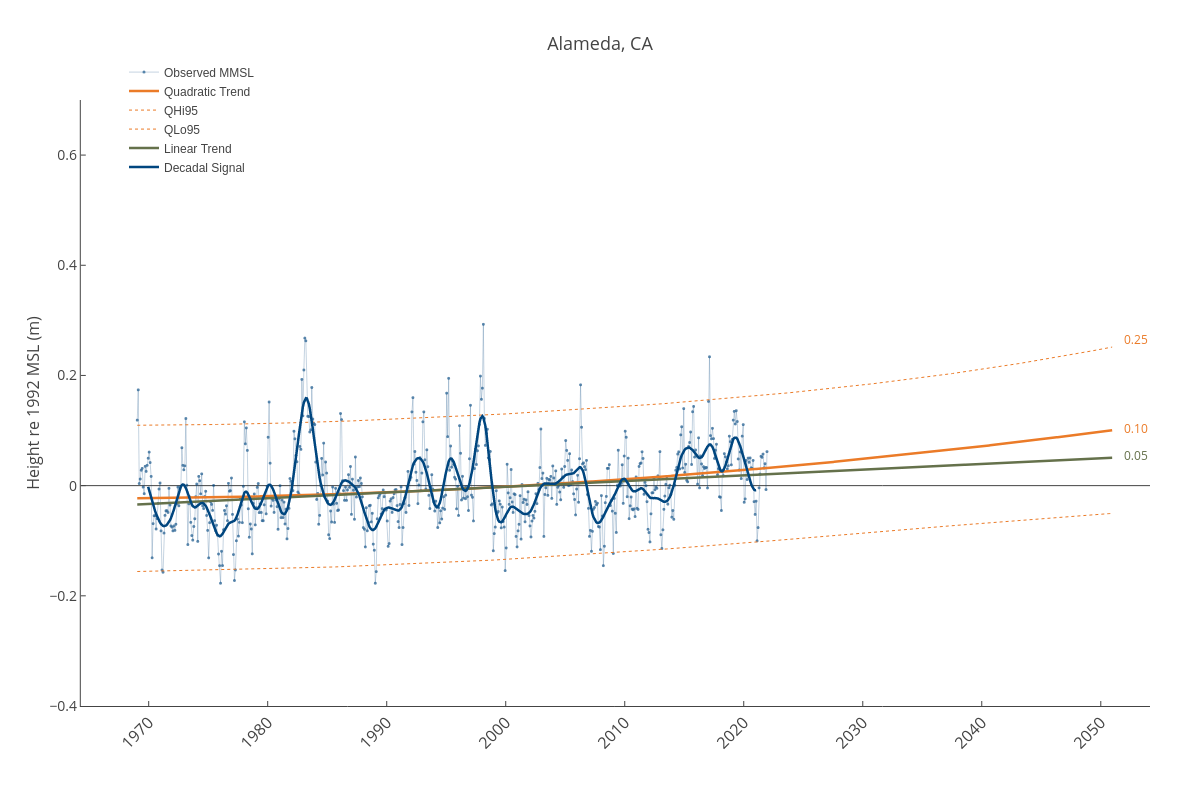 Alameda, CA   line chart made by Dlmalm   plotly