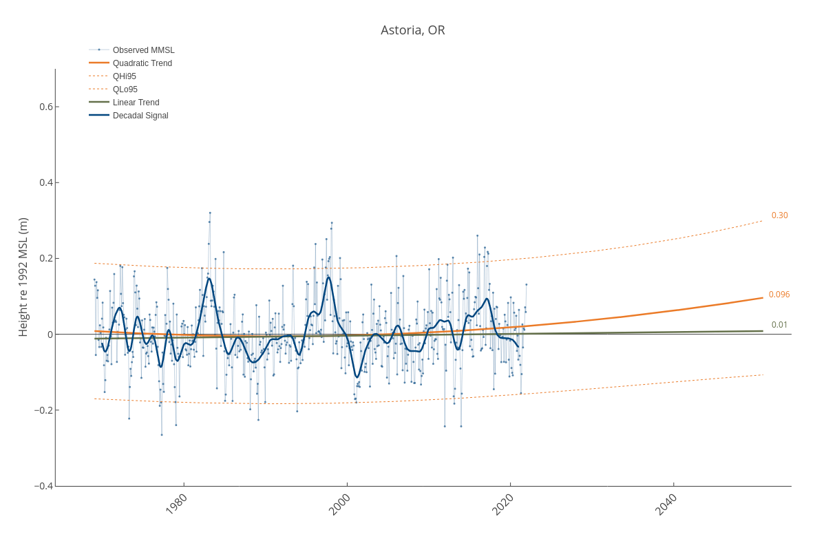 Astoria, OR | line chart made by Dlmalm | plotly