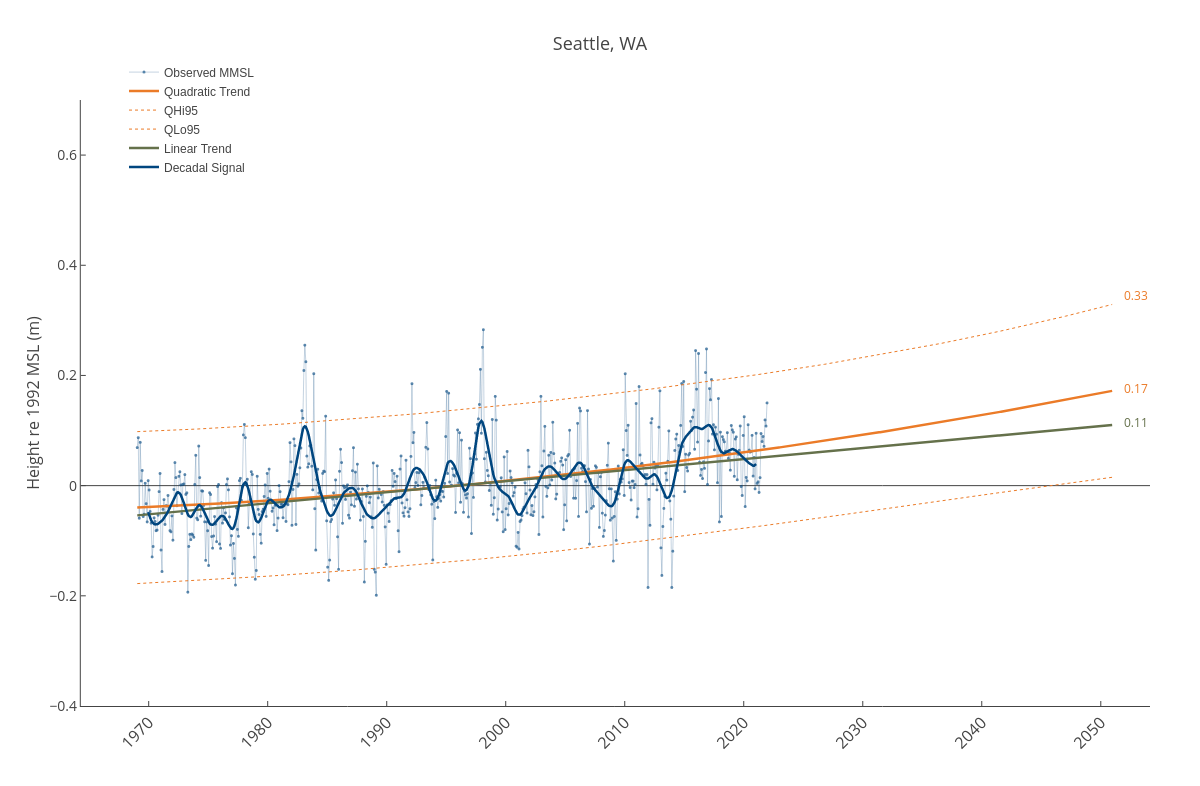 Seattle, WA | line chart made by Dlmalm | plotly