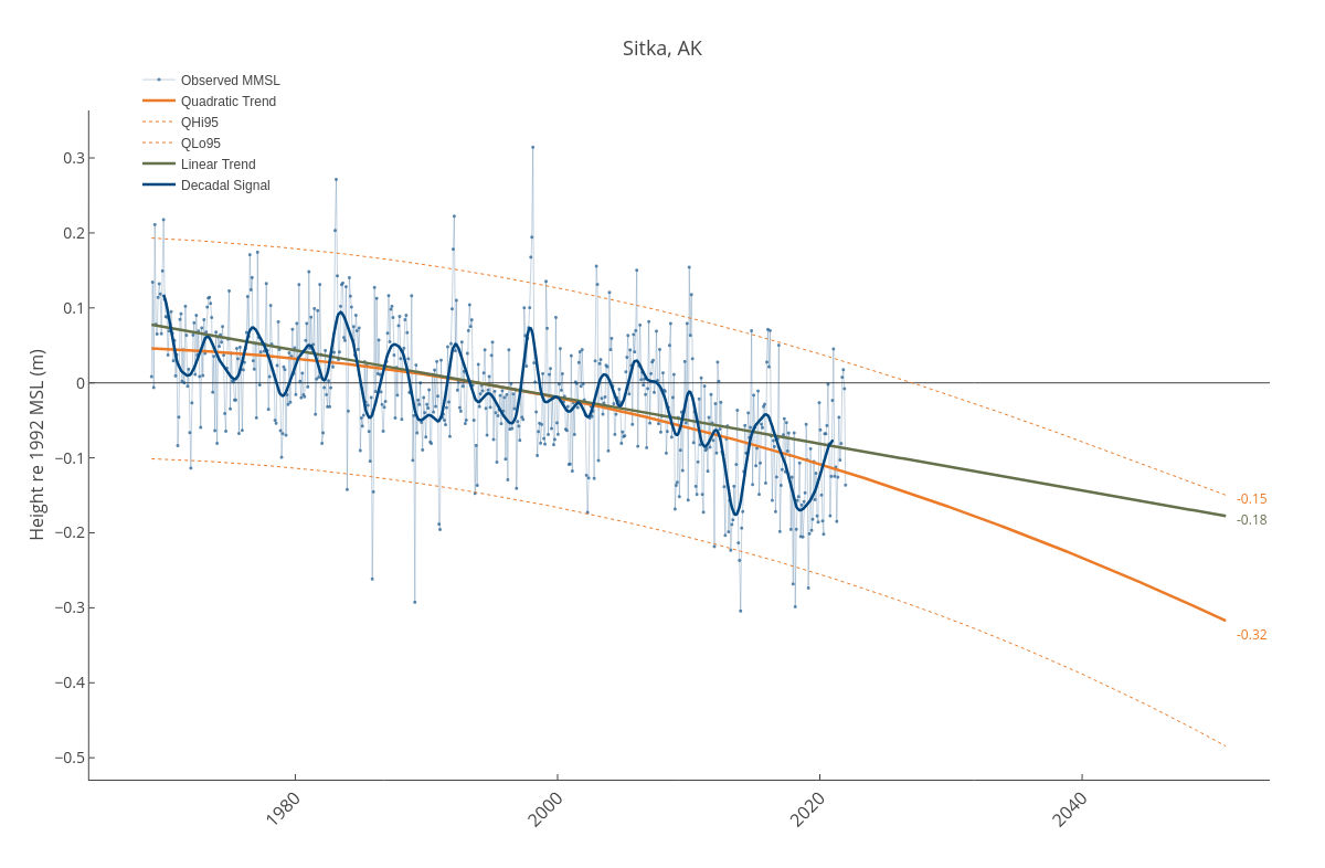 Sitka, AK | line chart made by Dlmalm | plotly