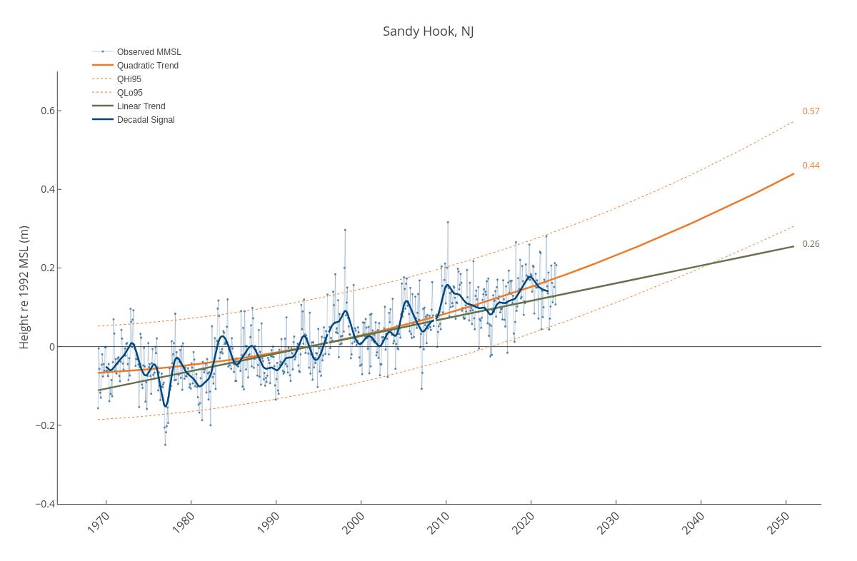 Sandy Hook, NJ | line chart made by Dlmalm | plotly