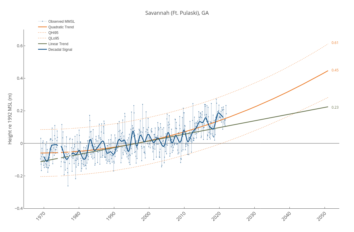 Savannah (Ft. Pulaski), GA | line chart made by Dlmalm | plotly