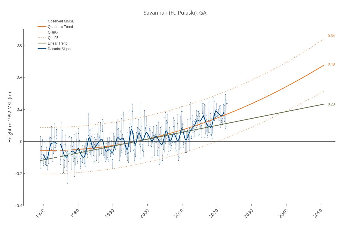 Savannah (Ft. Pulaski), GA   line chart made by Dlmalm   plotly