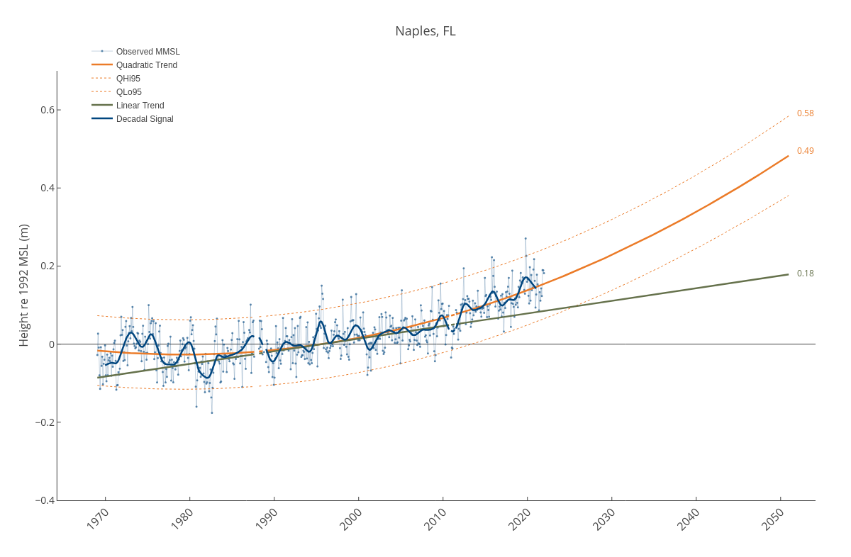Naples, FL | line chart made by Dlmalm | plotly