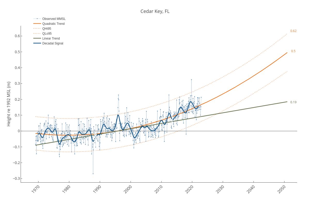 Cedar Key, FL | line chart made by Dlmalm | plotly