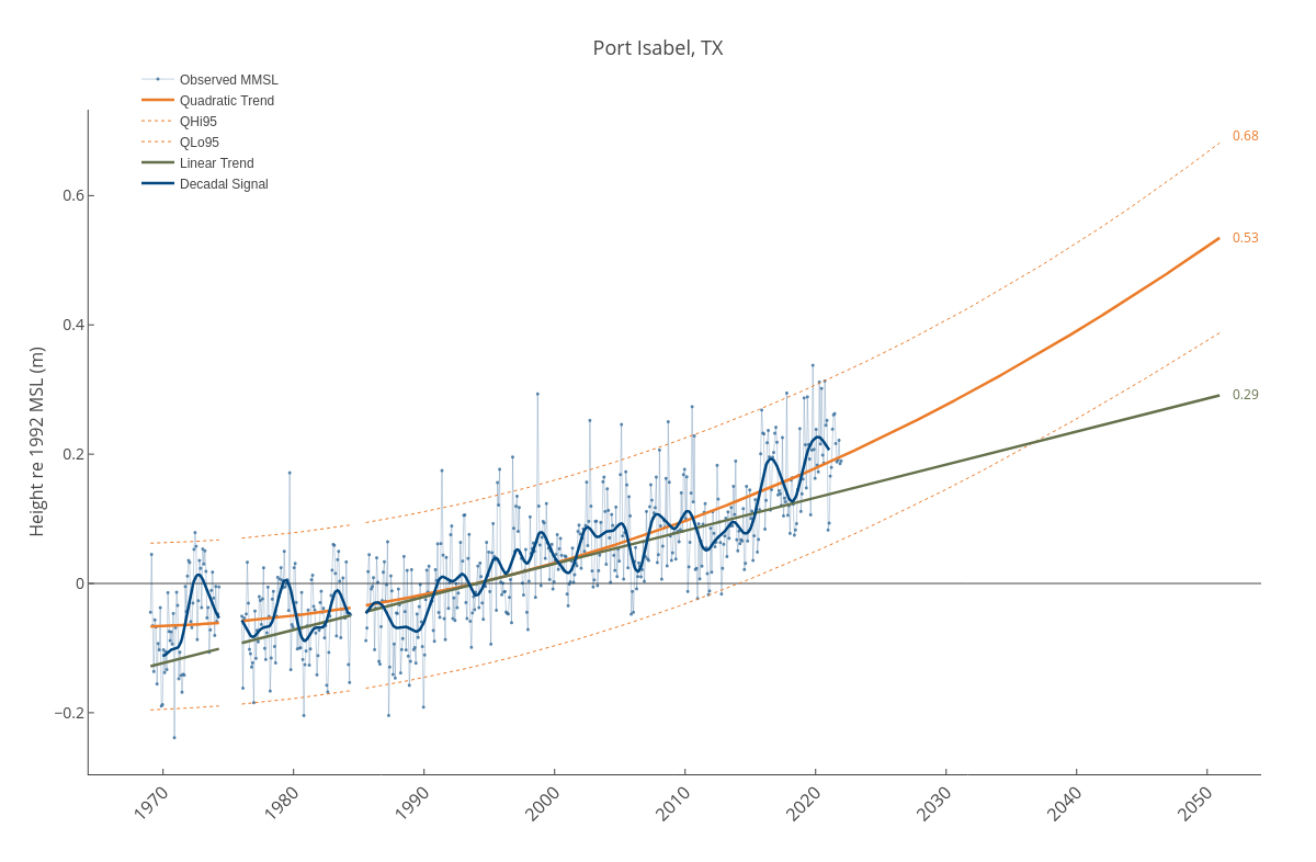 Port Isabel, TX | line chart made by Dlmalm | plotly