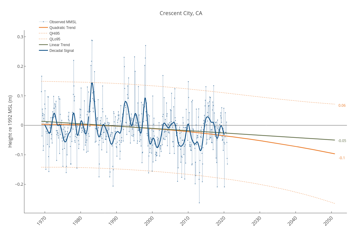 Crescent City, CA | line chart made by Dlmalm | plotly