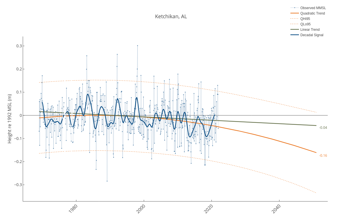 Ketchikan, AL | line chart made by Dlmalm | plotly