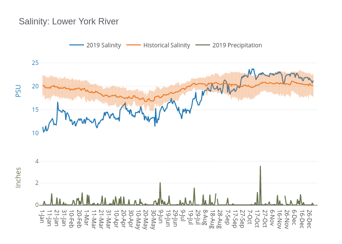 Salinity: Lower York River | line chart made by Dlmalm | plotly