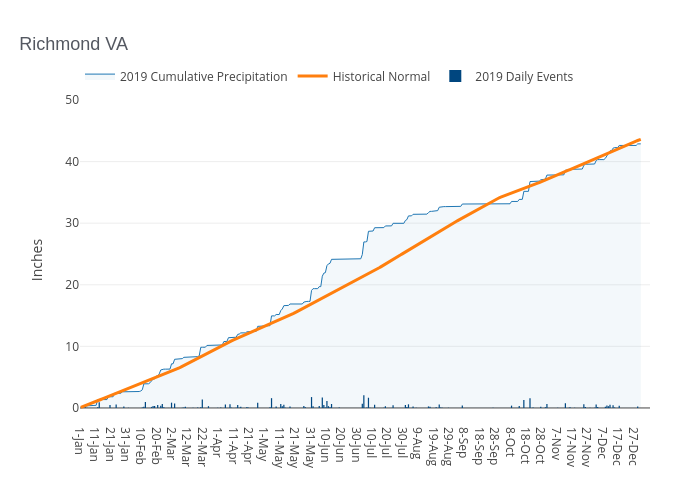 Richmond VA   filled line chart made by Dlmalm   plotly