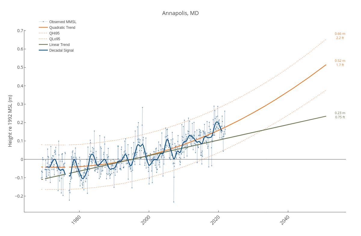 Annapolis, MD | line chart made by Dlmalm | plotly