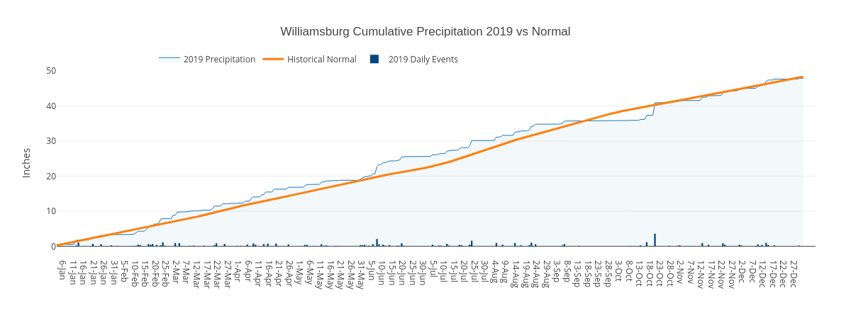 Williamsburg Cumulative Precipitation 2019 vs Normal | filled line chart made by Dlmalm | plotly