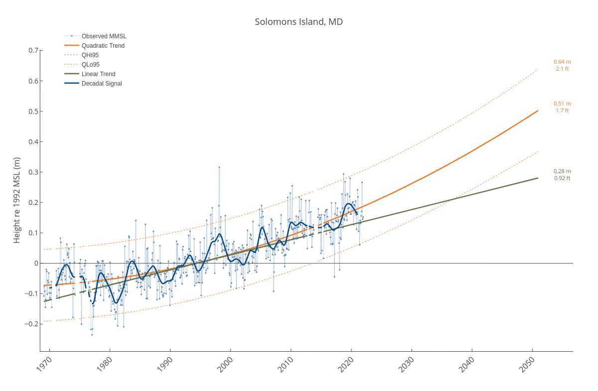 Solomons Island, MD | line chart made by Dlmalm | plotly