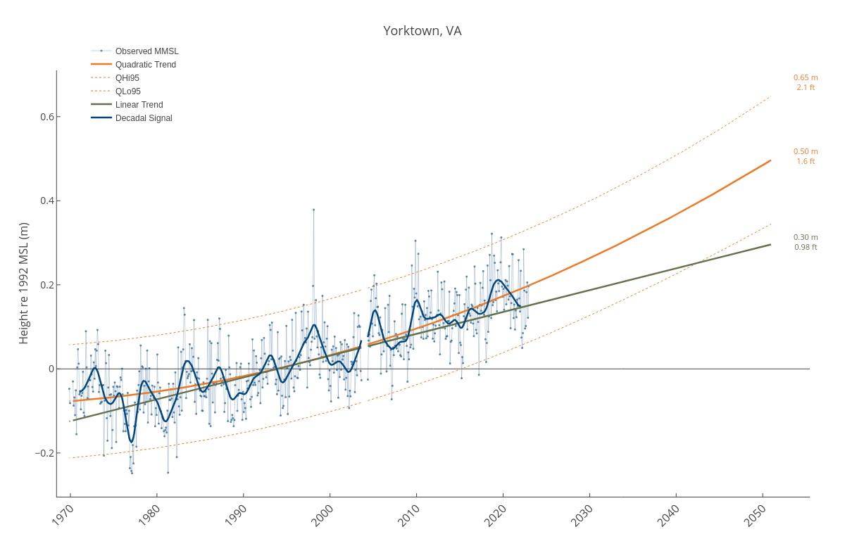 Yorktown, VA | line chart made by Dlmalm | plotly