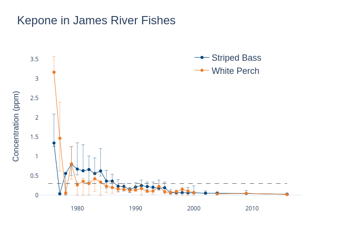 Kepone in James River Fishes | with vertical error bars made by Dlmalm | plotly