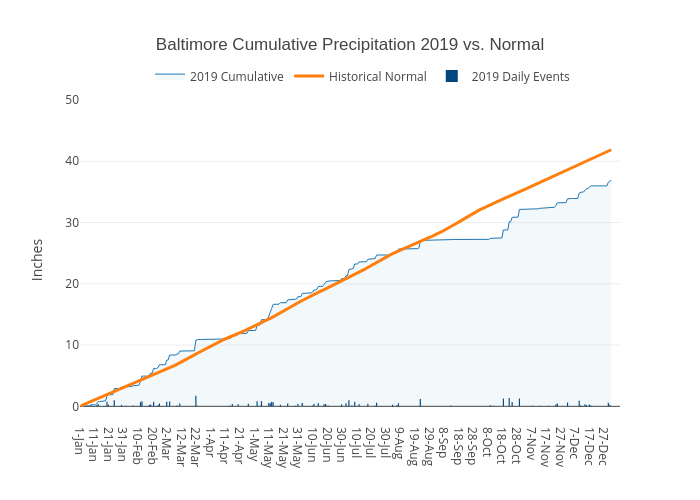 Baltimore Cumulative Precipitation 2019 vs. Normal | filled line chart made by Dlmalm | plotly