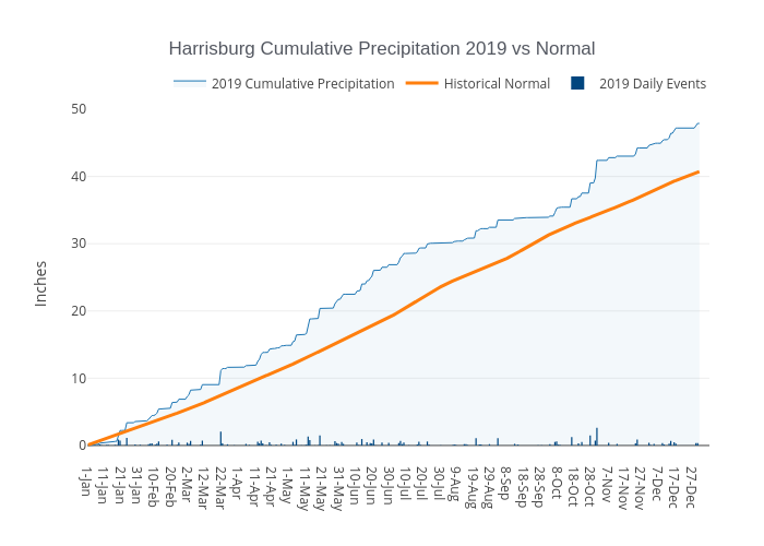 Harrisburg Cumulative Precipitation 2019 vs Normal | filled line chart made by Dlmalm | plotly