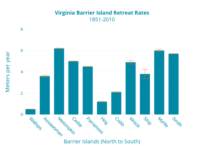 Virginia Barrier Island Retreat Rates1851-2010   bar chartwith vertical error bars made by Dlmalm   plotly