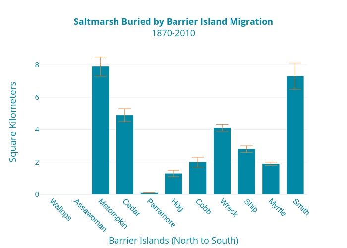 Saltmarsh Buried by Barrier Island Migration1870-2010 | bar chartwith vertical error bars made by Dlmalm | plotly