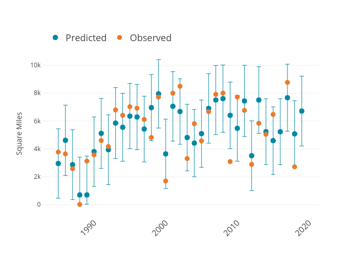Square Miles vs  | scatter chartwith vertical error bars made by Dlmalm | plotly