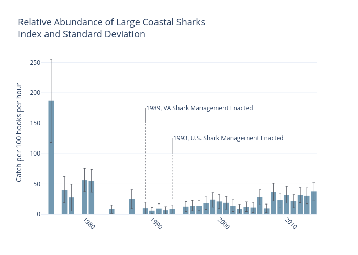 Relative Abundance of Large Coastal SharksIndex and Standard Deviation   bar chartwith vertical error bars made by Dlmalm   plotly