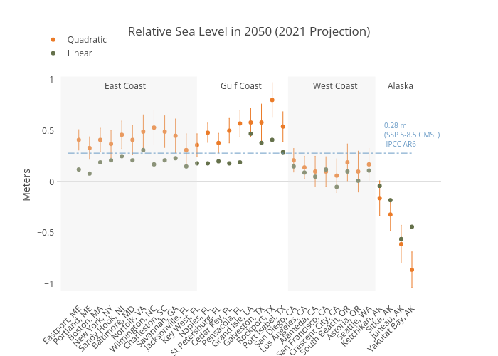 Relative Sea Level in 2050 (2019 Projection) | scatter chart made by Dlmalm | plotly